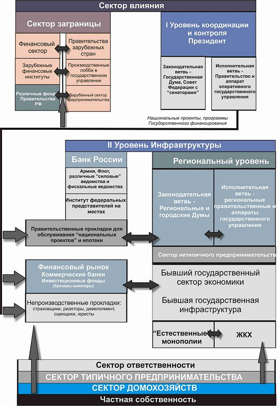 Рис. 3. Взаимодействие секторов открытой экономики на обслуживании финансовых бюджетных потоков РФ
